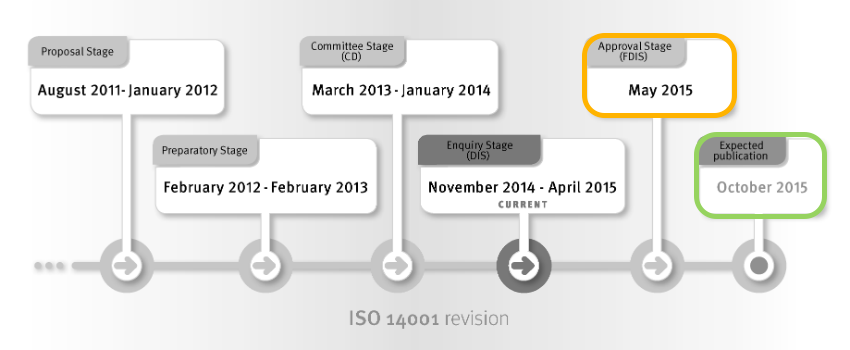 ISO 14001 timeline